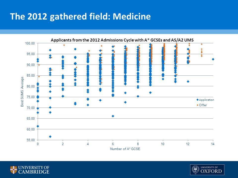 The 2012 gathered field: Medicine