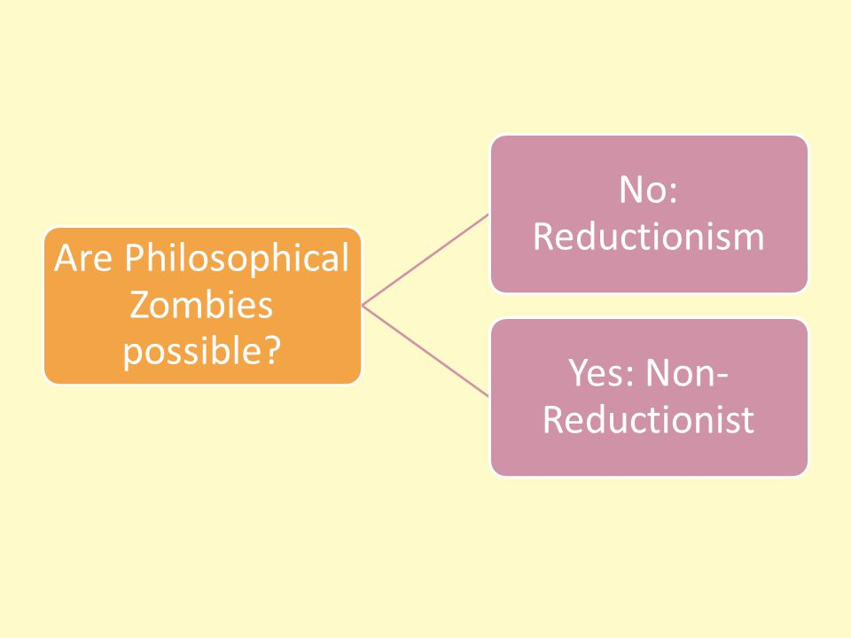 Are Philosophical Zombies possible No: Reductionism Yes: Non- Reductionist
