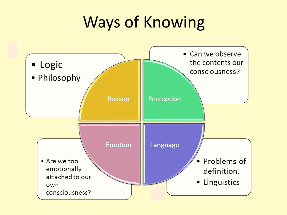 Ways of Knowing Problems of definition.