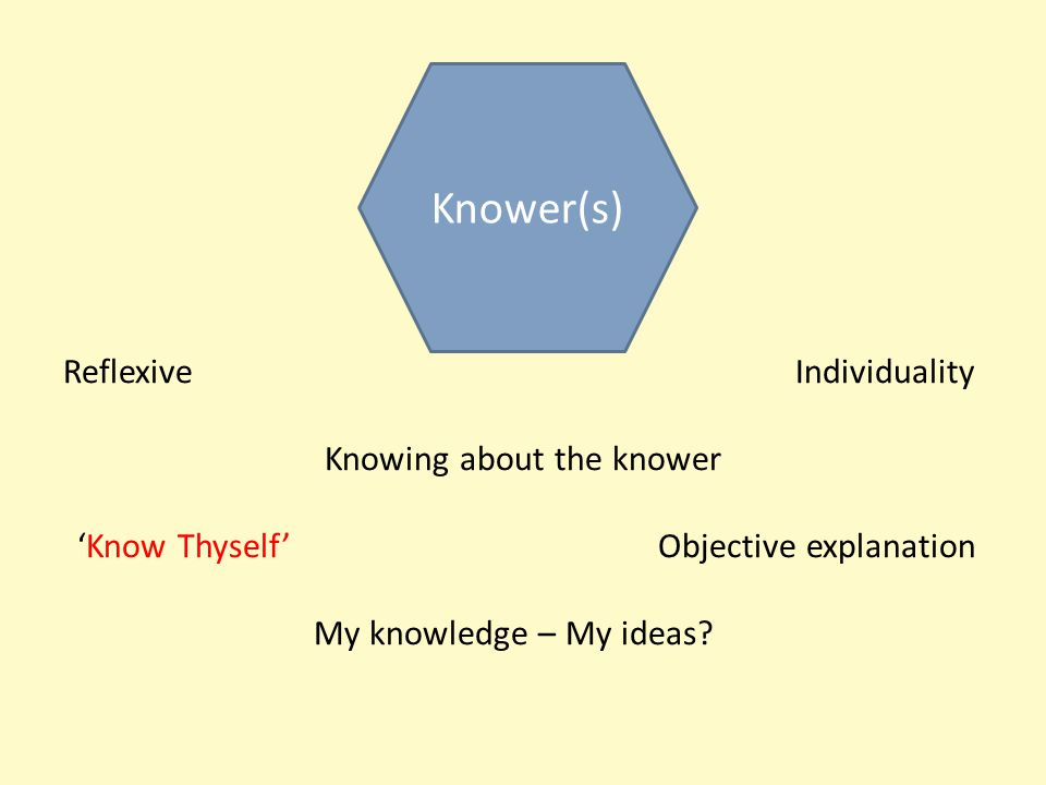 ReflexiveIndividuality Knowing about the knower 'Know Thyself' Objective explanation My knowledge – My ideas.