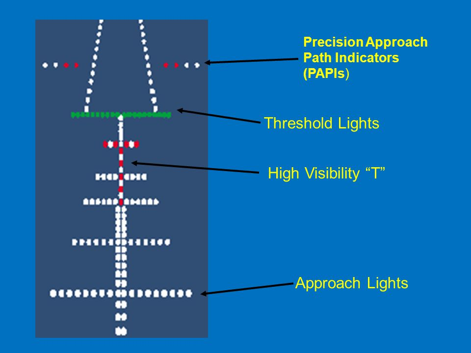 "Precision Approach Path Indicators (PAPIs) Threshold Lights High Visibility ""T"" Approach Lights"