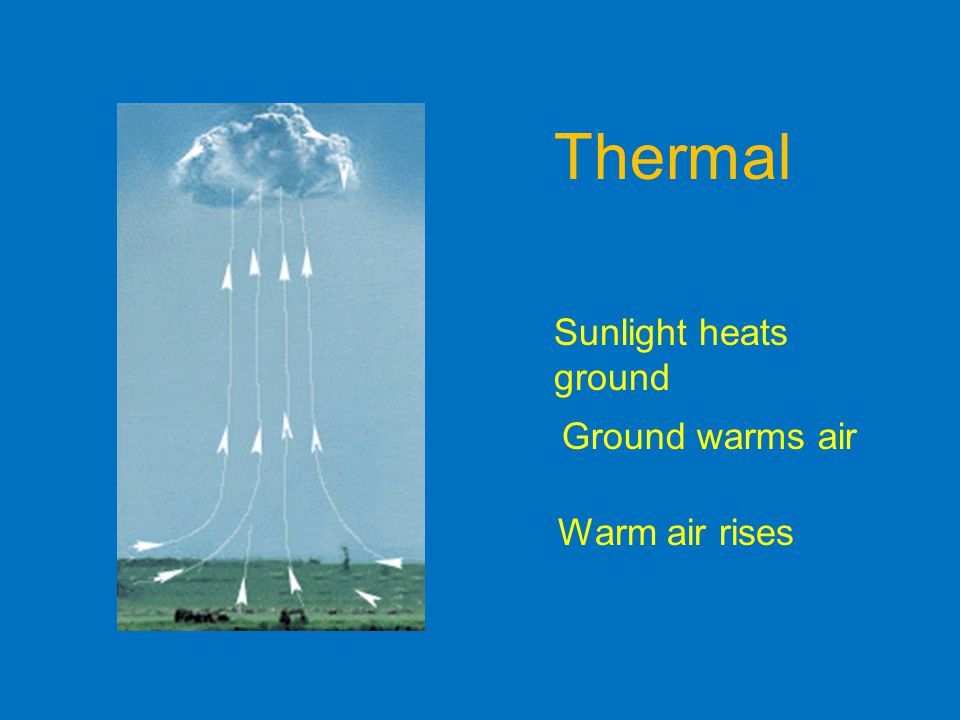 Thermal Sunlight heats ground Ground warms air Warm air rises