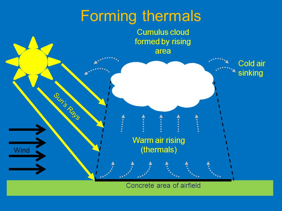 Wind Concrete area of airfield Warm air rising (thermals) Cumulus cloud formed by rising area Sun's Rays Cold air sinking Forming thermals