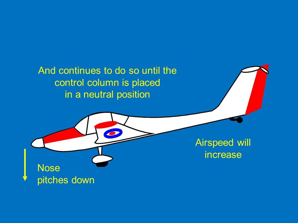 Nose pitches down And continues to do so until the control column is placed in a neutral position Airspeed will increase