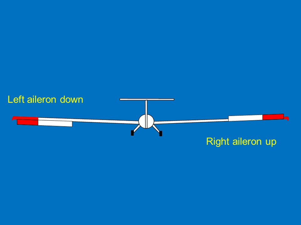 Right aileron up Left aileron down