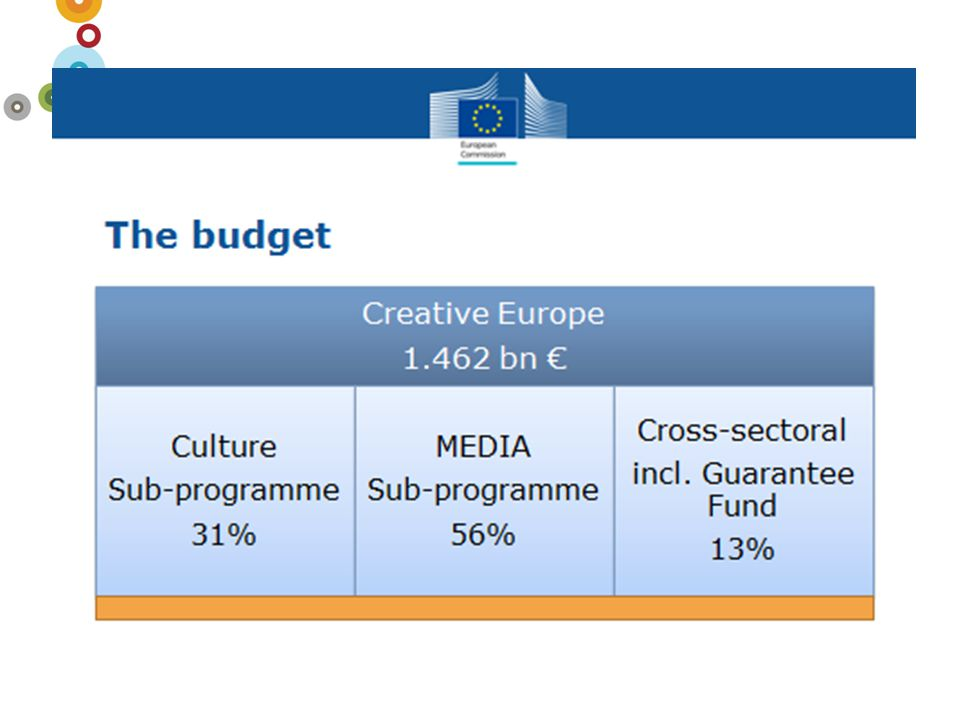 'Creative Europe' – Objectives  Strengthen the sectors' capacity to operate transnationally  Promote the transnational circulation of works and operators/artists/cultural professionals  Reach new audiences in Europe and beyond  Encourage innovation (artistic, business models, spill-over effect)  Strengthen policy making