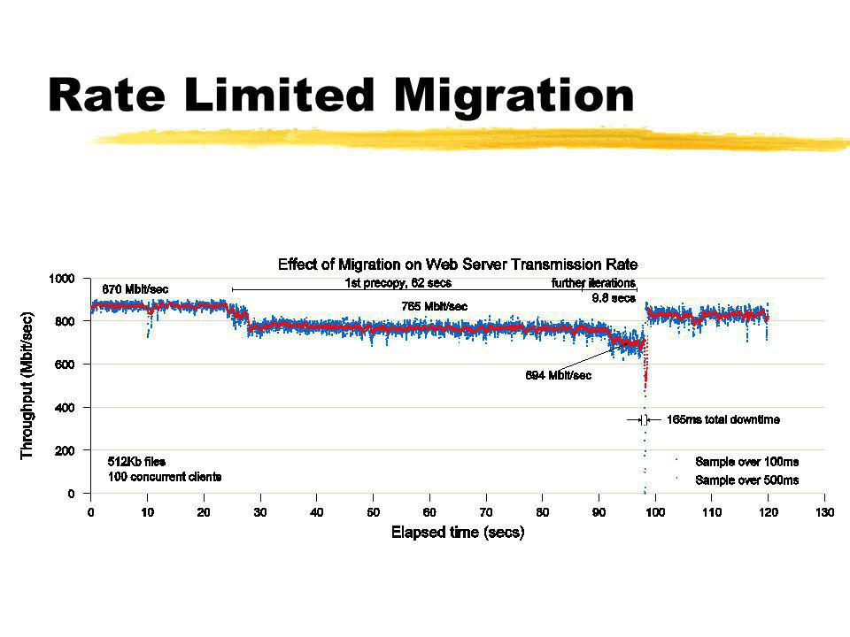 Rate Limited Migration