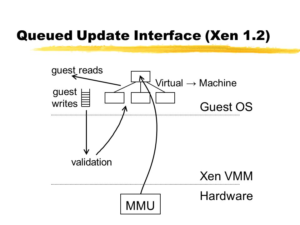 Queued Update Interface (Xen 1.2) MMU Guest OS Xen VMM Hardware validation guest writes guest reads Virtual → Machine