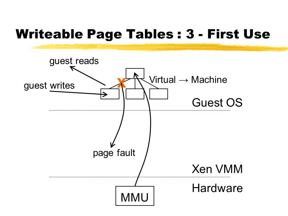 Writeable Page Tables : 3 - First Use MMU Guest OS Xen VMM Hardware page fault guest writes guest reads Virtual → Machine X