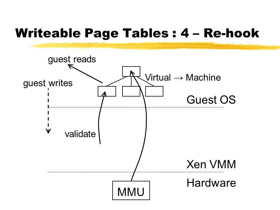 Writeable Page Tables : 4 – Re-hook MMU Guest OS Xen VMM Hardware validate guest writes guest reads Virtual → Machine