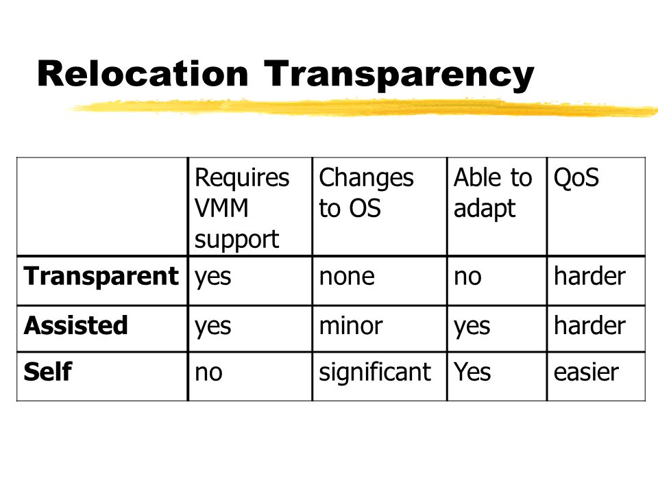 Relocation Transparency Requires VMM support Changes to OS Able to adapt QoS Transparentyesnonenoharder Assistedyesminoryesharder SelfnosignificantYeseasier