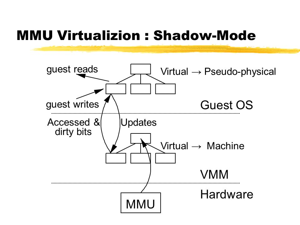 MMU Virtualization : Direct-Mode MMU Guest OS Xen VMM Hardware guest writes guest reads Virtual → Machine