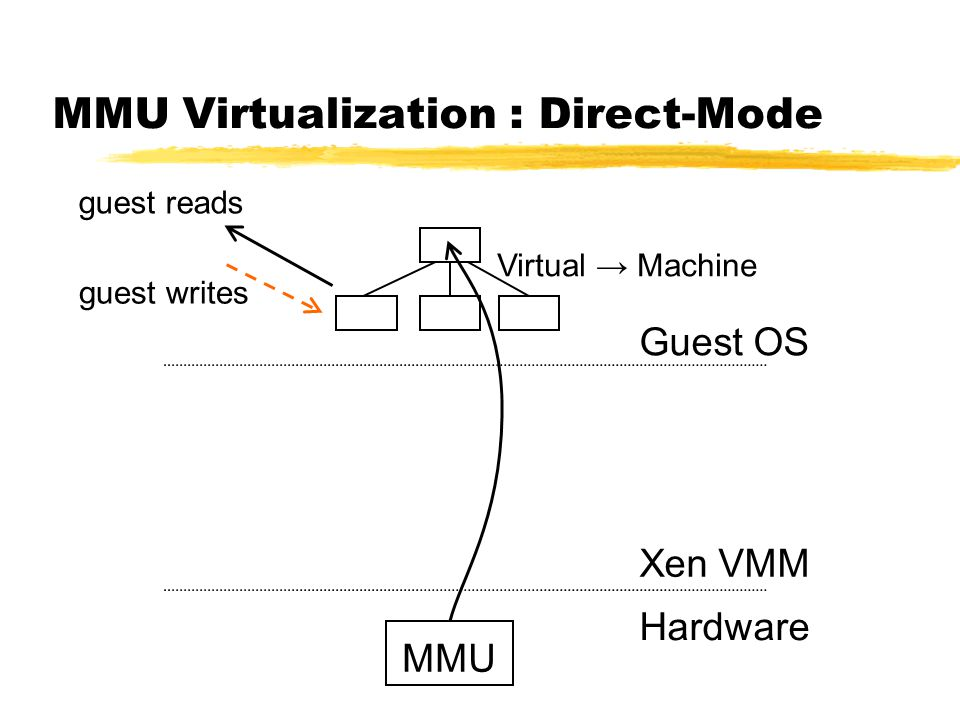 MMU Virtualization : Direct-Mode MMU Guest OS Xen VMM Hardware guest writes guest reads Virtual → Machine