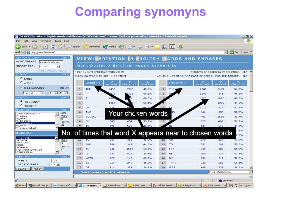 Comparing synomyns Your chosen words No. of times that word X appears near to chosen words