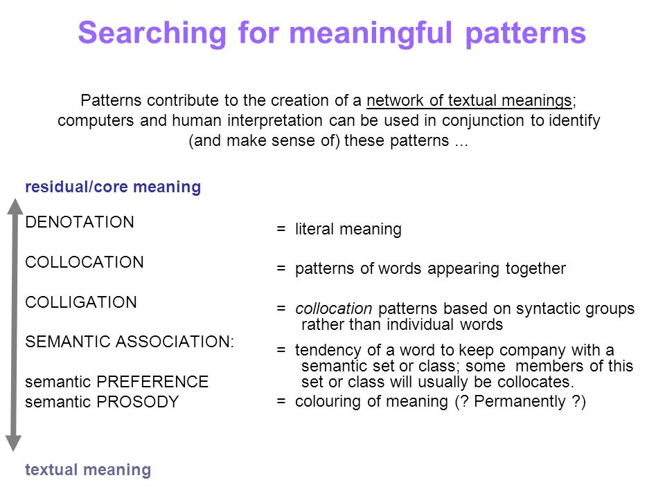 Searching for meaningful patterns residual/core meaning DENOTATION COLLOCATION COLLIGATION SEMANTIC ASSOCIATION: semantic PREFERENCE semantic PROSODY textual meaning = literal meaning = patterns of words appearing together = collocation patterns based on syntactic groups rather than individual words = tendency of a word to keep company with a semantic set or class; some members of this set or class will usually be collocates.