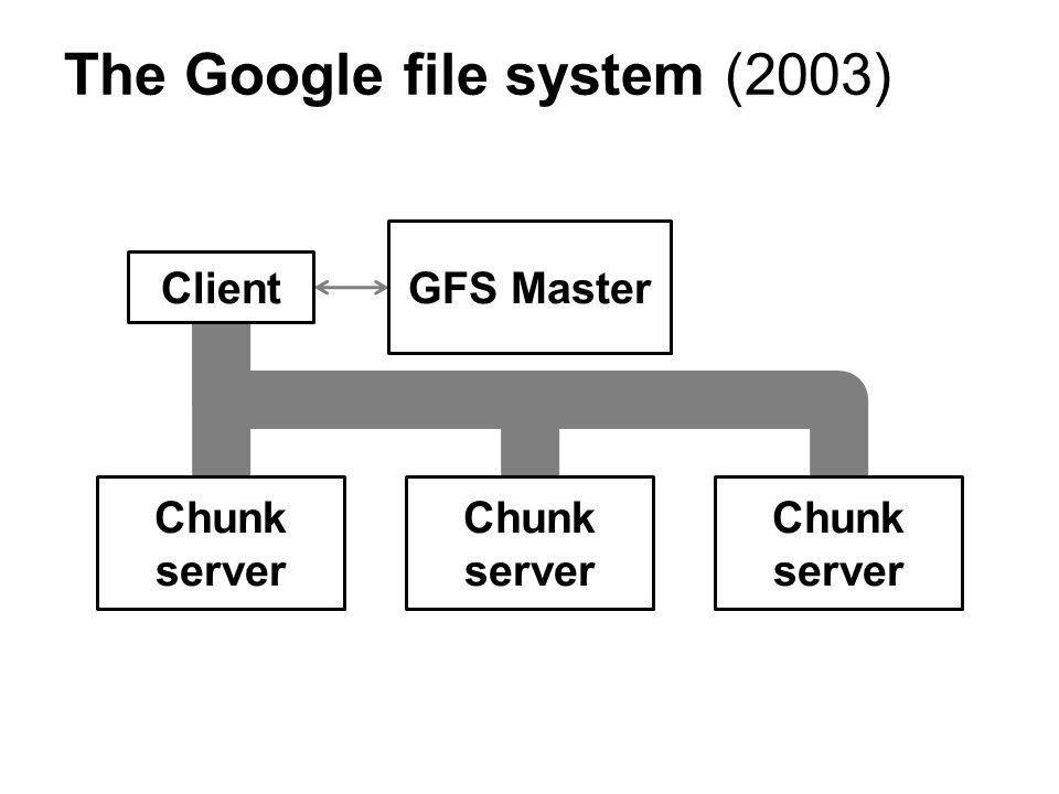The Google file system (2003) GFS Master Chunk server Client