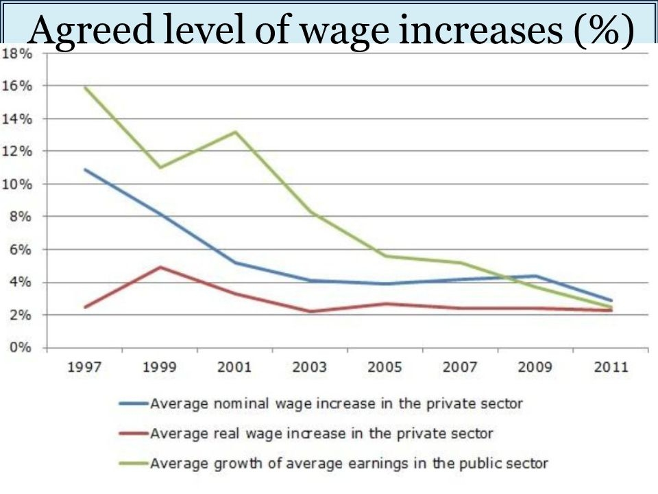 Agreed level of wage increases (%)