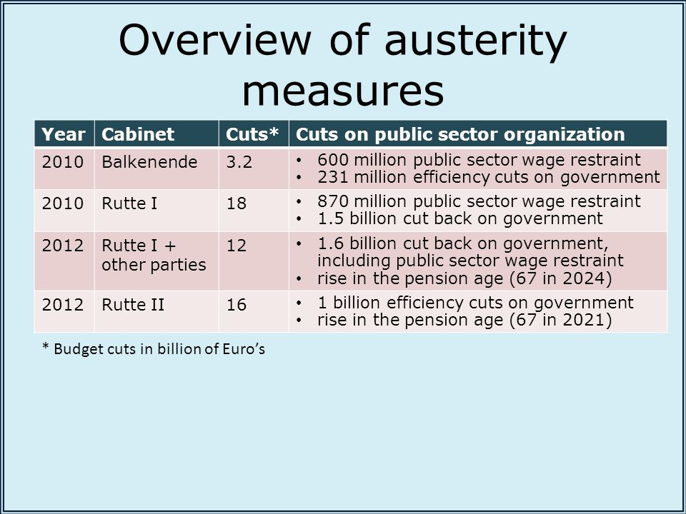 Overview of austerity measures YearCabinetCuts*Cuts on public sector organization 2010Balkenende3.2 600 million public sector wage restraint 231 million efficiency cuts on government 2010Rutte I18 870 million public sector wage restraint 1.5 billion cut back on government 2012Rutte I + other parties 12 1.6 billion cut back on government, including public sector wage restraint rise in the pension age (67 in 2024) 2012Rutte II16 1 billion efficiency cuts on government rise in the pension age (67 in 2021) * Budget cuts in billion of Euro's
