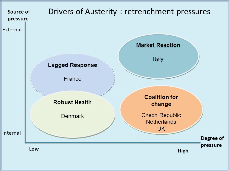 Market Reaction Italy Market Reaction Italy Coalition for change Czech Republic Netherlands UK Coalition for change Czech Republic Netherlands UK Lagged Response France Lagged Response France Robust Health Denmark Robust Health Denmark Source of pressure Degree of pressure Low High External Internal Drivers of Austerity : retrenchment pressures