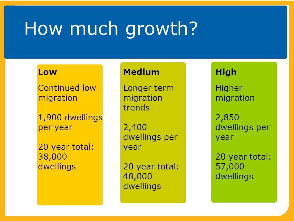 How much growth? Low Continued low migration 1,900 dwellings per year 20 year total: 38,000 dwellings Medium Longer term migration trends 2,400 dwelli