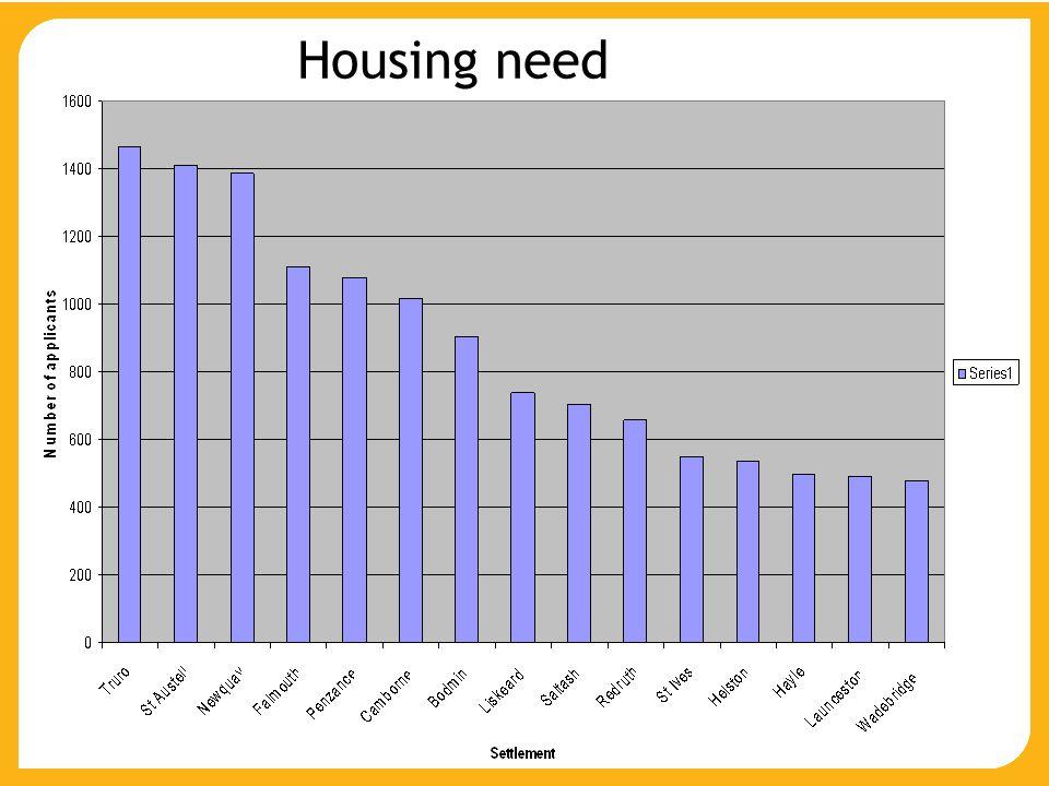 Housing need