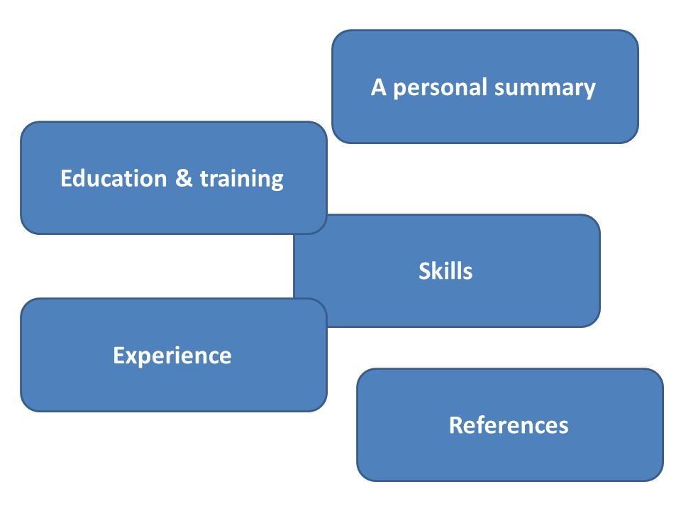A personal summarySkillsEducation & trainingExperienceReferences