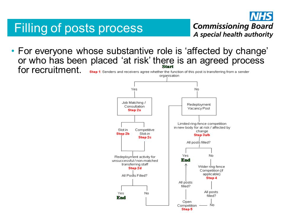 Filling of posts process For everyone whose substantive role is 'affected by change' or who has been placed 'at risk' there is an agreed process for recruitment.