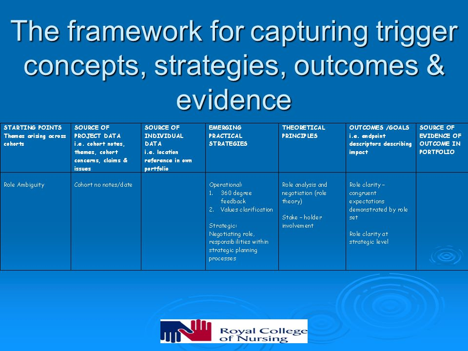 The framework for capturing trigger concepts, strategies, outcomes & evidence