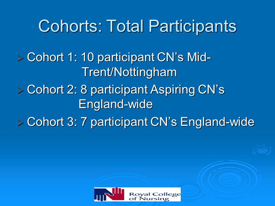 Cohorts: Total Participants  Cohort 1: 10 participant CN's Mid- Trent/Nottingham  Cohort 2: 8 participant Aspiring CN's England-wide  Cohort 3: 7 participant CN's England-wide