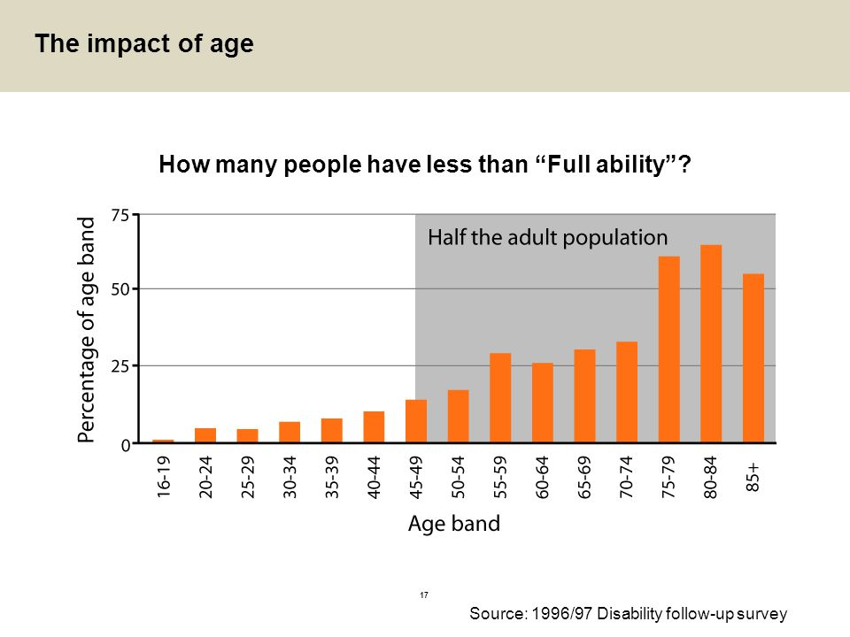 "17 The impact of age How many people have less than ""Full ability""? Source: 1996/97 Disability follow-up survey"