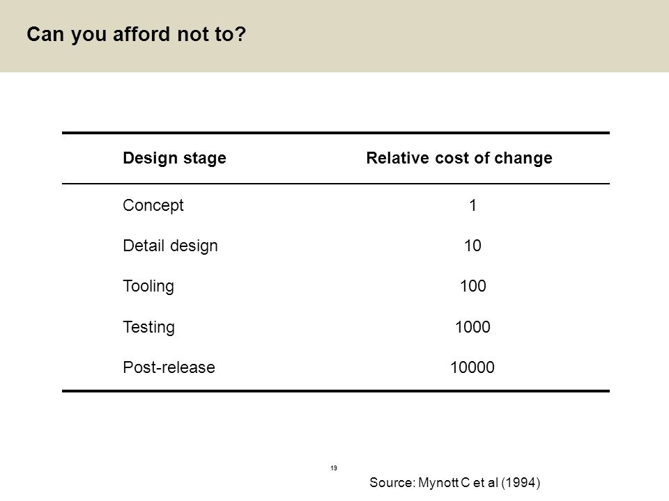 19 Can you afford not to? Source: Mynott C et al (1994) Design stage Detail design Tooling Testing Post-release 1 10 100 1000 10000 Relative cost of c