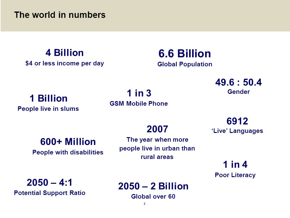 2 The world in numbers 6.6 Billion Global Population 49.6 : 50.4 Gender 6912 'Live' Languages 2050 – 2 Billion Global over 60 2050 – 4:1 Potential Support Ratio 4 Billion $4 or less income per day 1 in 4 Poor Literacy 1 in 3 GSM Mobile Phone 1 Billion People live in slums 2007 The year when more people live in urban than rural areas 600+ Million People with disabilities
