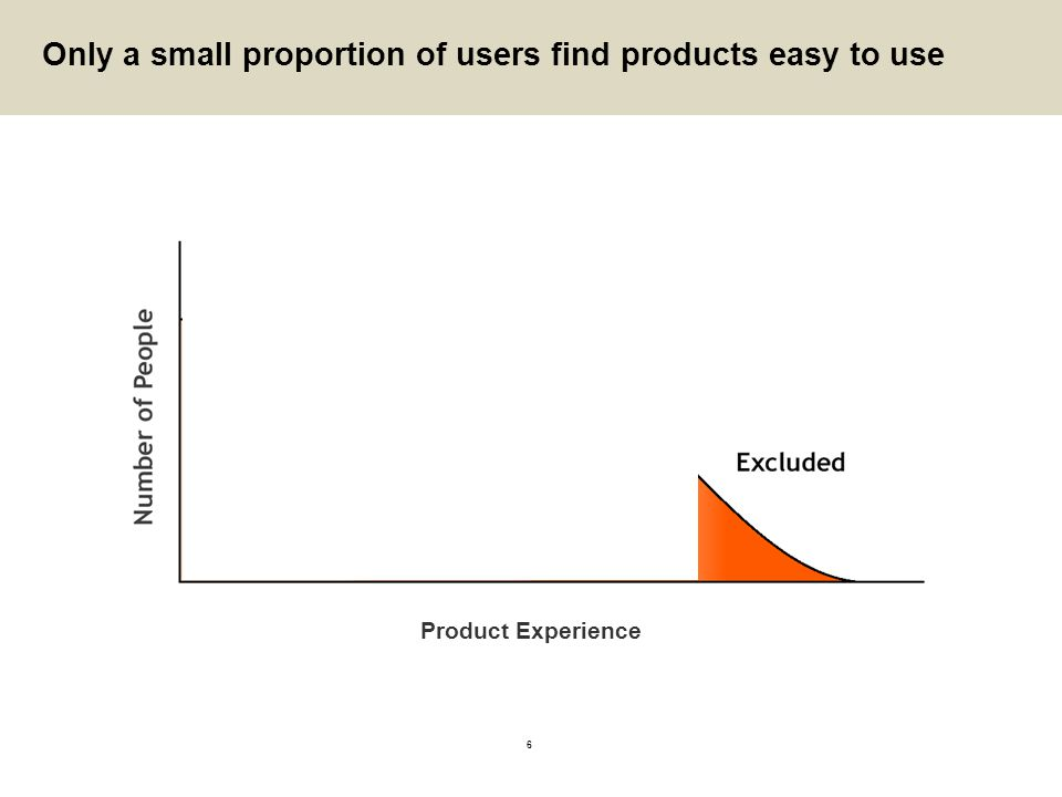 6 Only a small proportion of users find products easy to use Product Experience