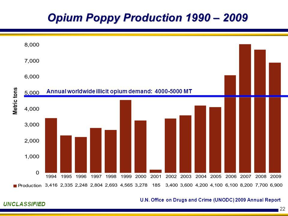 22 UNCLASSIFIED Opium Poppy Production 1990 – 2009 U.N.