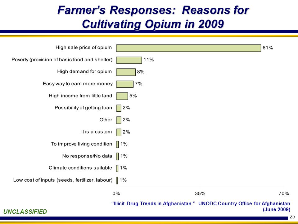 "25 UNCLASSIFIED Farmer's Responses: Reasons for Cultivating Opium in 2009 ""Illicit Drug Trends in Afghanistan."" UNODC Country Office for Afghanistan ("
