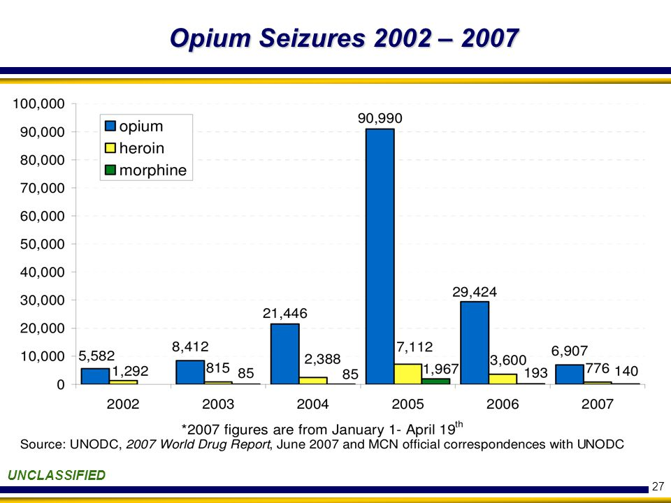27 UNCLASSIFIED Opium Seizures 2002 – 2007