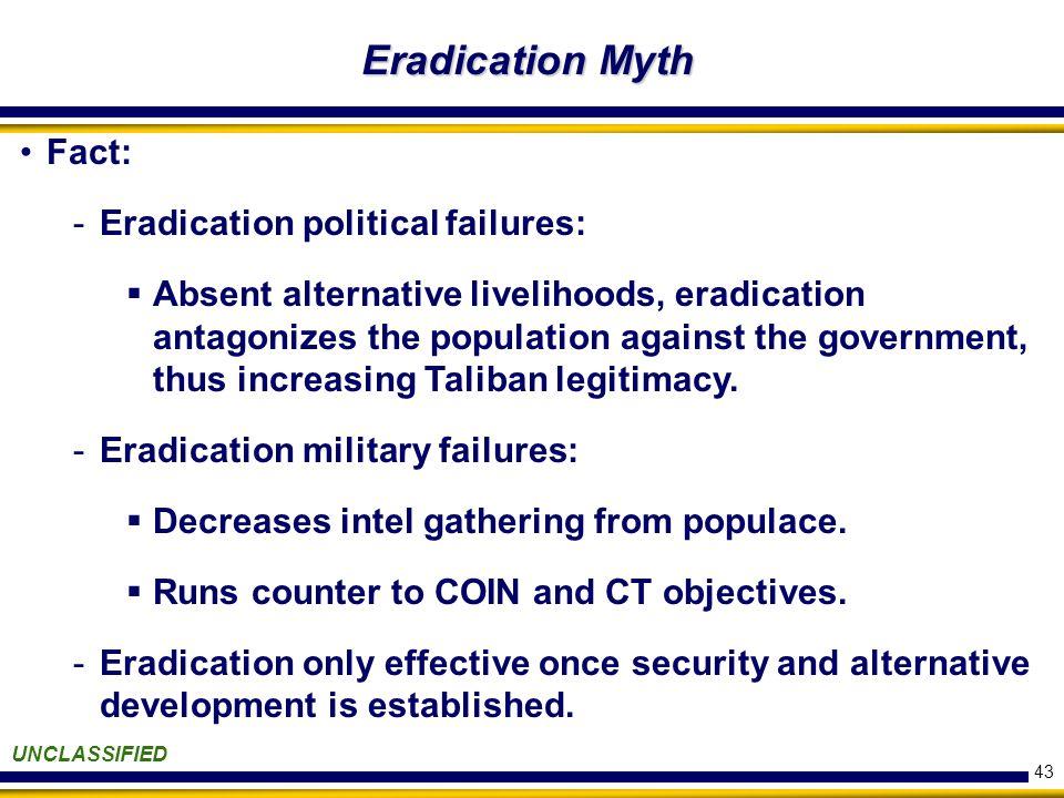 43 Eradication Myth UNCLASSIFIED Fact: -Eradication political failures:  Absent alternative livelihoods, eradication antagonizes the population against the government, thus increasing Taliban legitimacy.