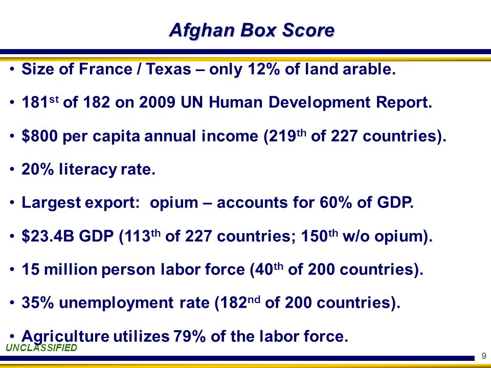 9 Afghan Box Score UNCLASSIFIED Size of France / Texas – only 12% of land arable.