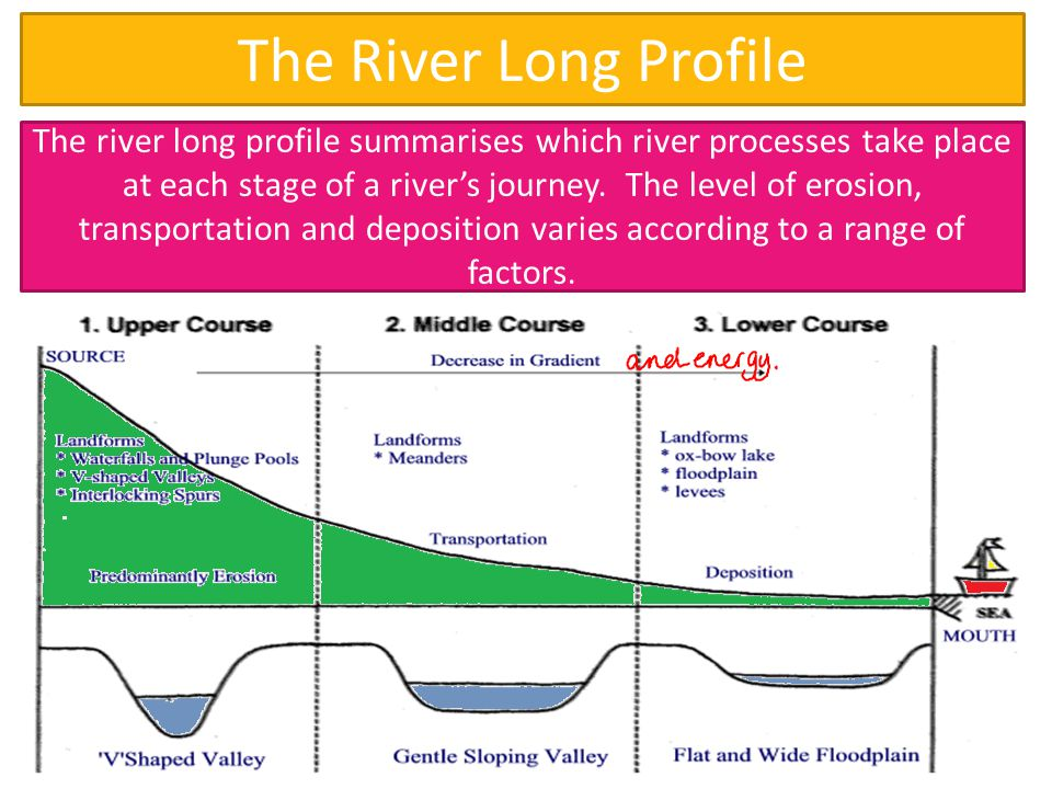 The River Long Profile The river long profile summarises which river processes take place at each stage of a river's journey.
