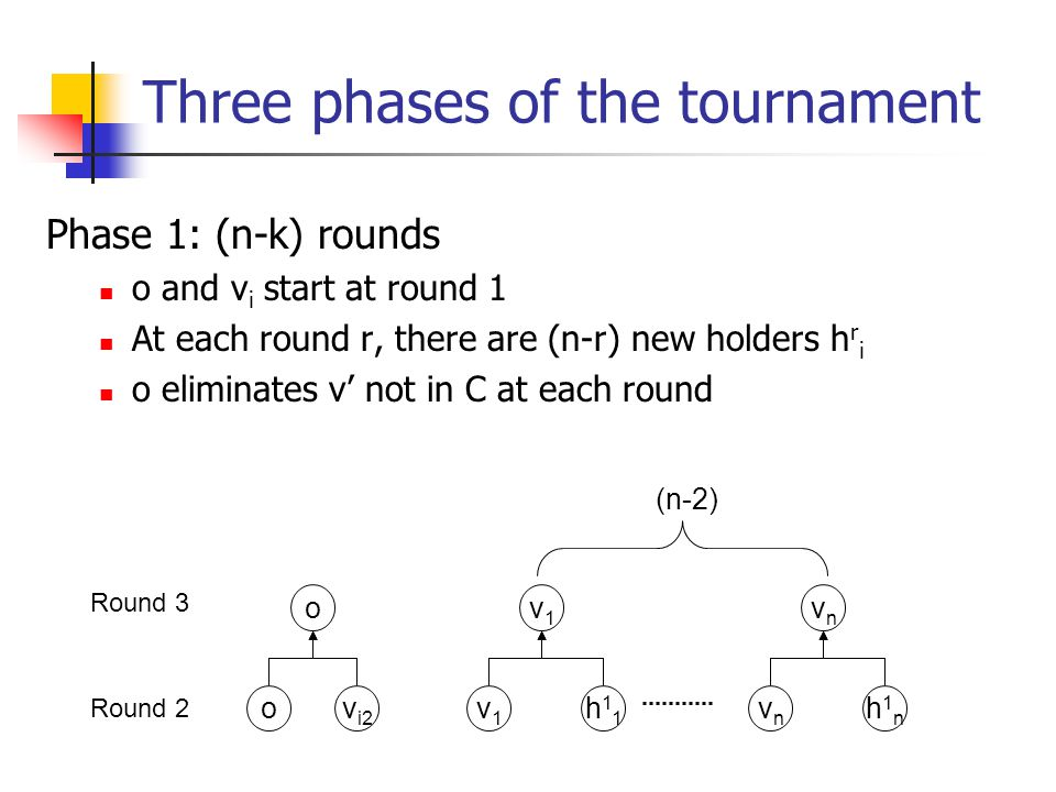 Three phases of the tournament Phase 1: (n-k) rounds o and v i start at round 1 At each round r, there are (n-r) new holders h r i o eliminates v' not in C at each round ov i2 o v1v1 h11h11 v1v1 vnvn h1nh1n vnvn (n-2) Round 2 Round 3