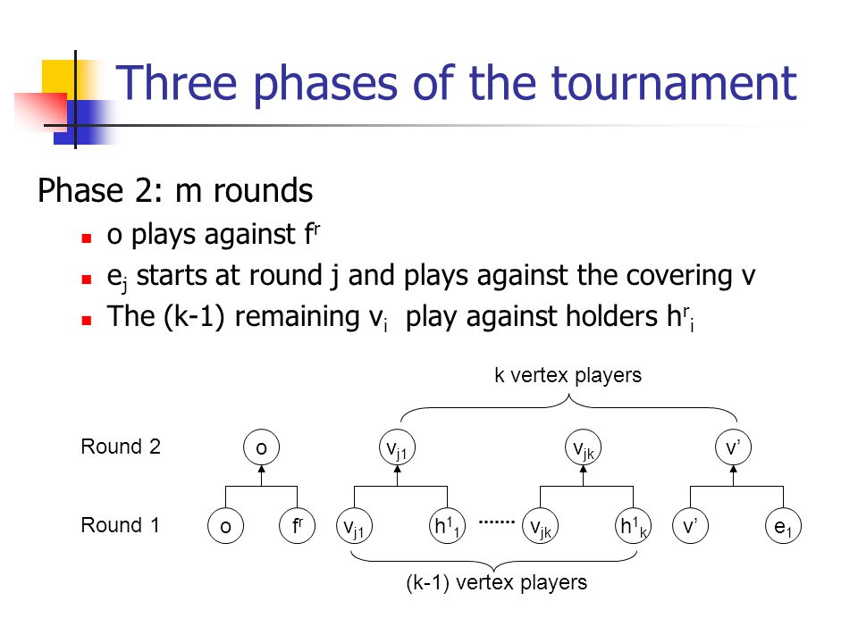 Three phases of the tournament Phase 2: m rounds o plays against f r e j starts at round j and plays against the covering v The (k-1) remaining v i play against holders h r i ofrfr o v j1 h11h11 v jk h1kh1k (k-1) vertex players v'e1e1 Round 1 Round 2 k vertex players
