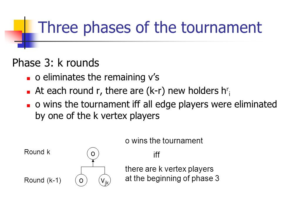 Three phases of the tournament Phase 3: k rounds o eliminates the remaining v's At each round r, there are (k-r) new holders h r i o wins the tournament iff all edge players were eliminated by one of the k vertex players ov jk o Round (k-1) Round k o wins the tournament iff there are k vertex players at the beginning of phase 3