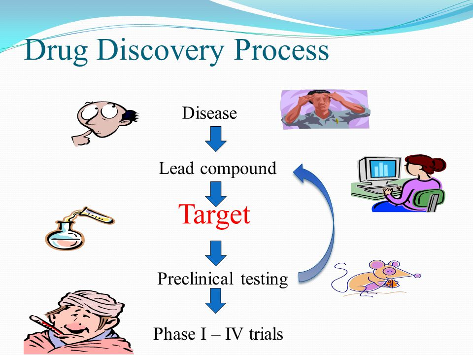 Drug Discovery Process Disease Lead compound Target Preclinical testing Phase I – IV trials