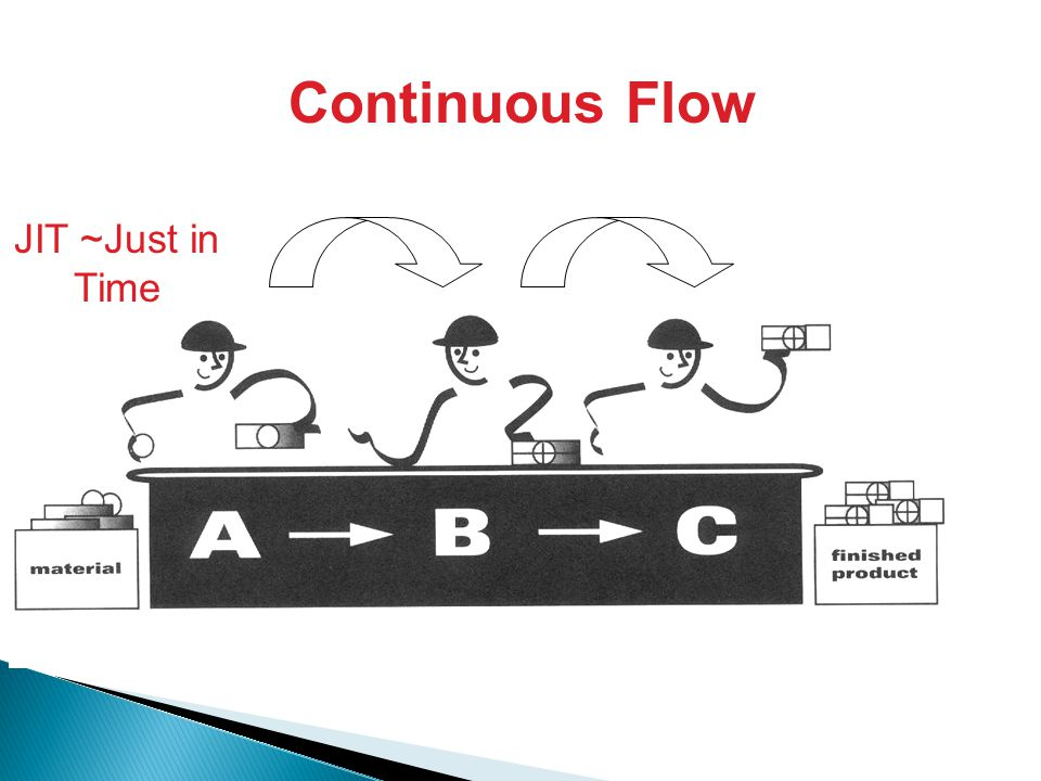 Continuous Flow JIT ~Just in Time