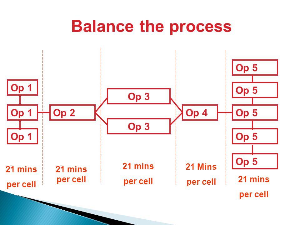 Op 1Op 2 Op 3 Op 4Op 5 Op 1 Op 3 21 mins per cell 21 mins per cell 21 mins per cell 21 Mins per cell 21 mins per cell Op 5 Balance the process