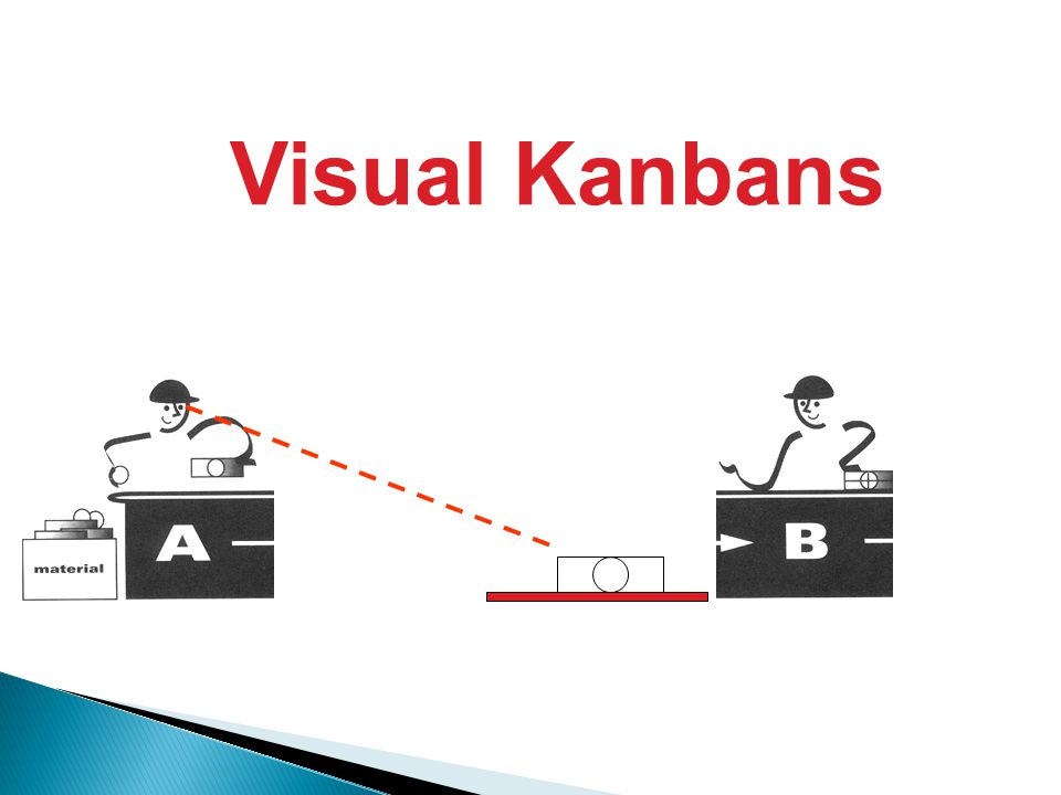 Visual Kanbans