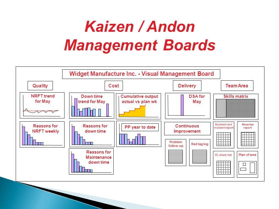 Kaizen / Andon Management Boards