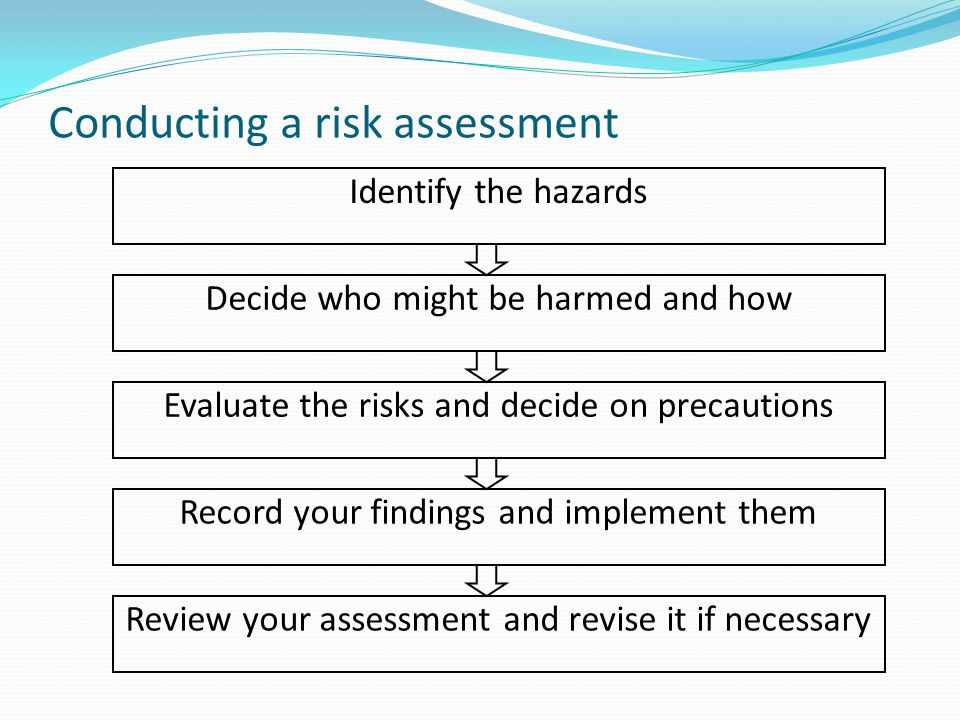 Conducting a risk assessment Identify the hazards Decide who might be harmed and how Record your findings and implement them Review your assessment an