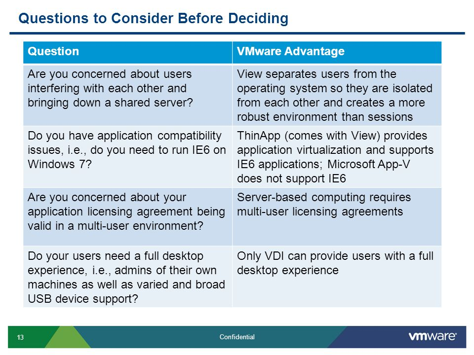 13 Confidential Questions to Consider Before Deciding QuestionVMware Advantage Are you concerned about users interfering with each other and bringing down a shared server.