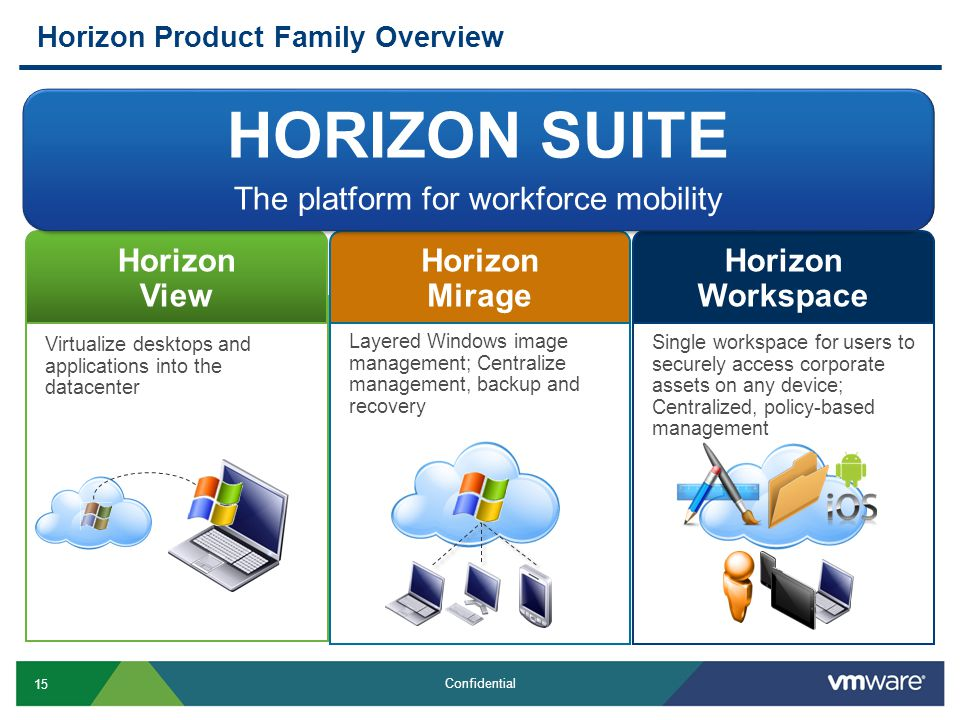 15 Confidential Horizon Product Family Overview Layered Windows image management; Centralize management, backup and recovery Single workspace for users to securely access corporate assets on any device; Centralized, policy-based management Virtualize desktops and applications into the datacenter Horizon View Horizon Mirage Horizon Workspace HORIZON SUITE The platform for workforce mobility